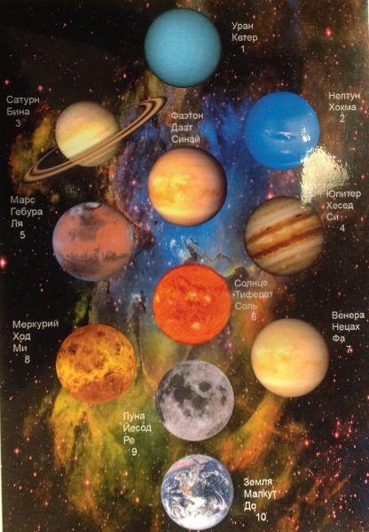 A Naprendszer szellemi terei III.